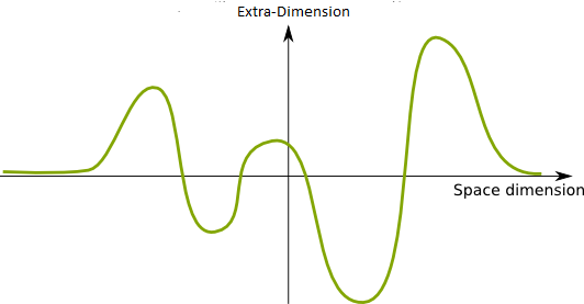File:Psy Particle Wave-Function1.png